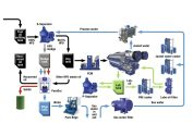 Cleaner Fuel and Recovering Waste Energy, Alfa Laval Provides Integrated Engineering Solutions