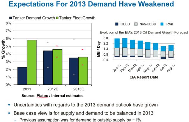 2013 tanker demand