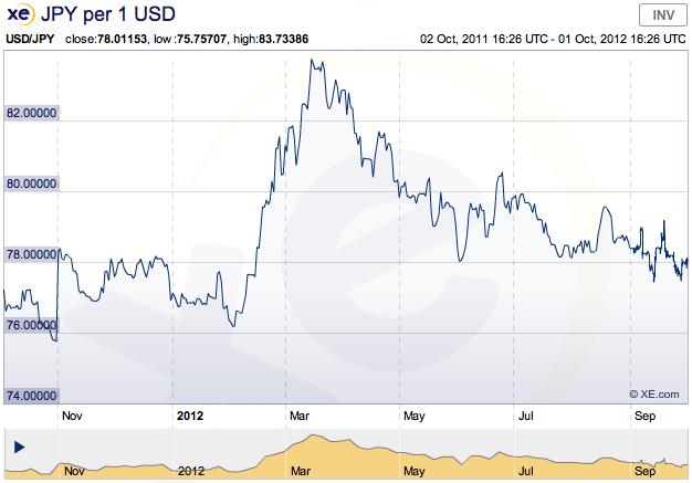 japanese yen vs. us dollar