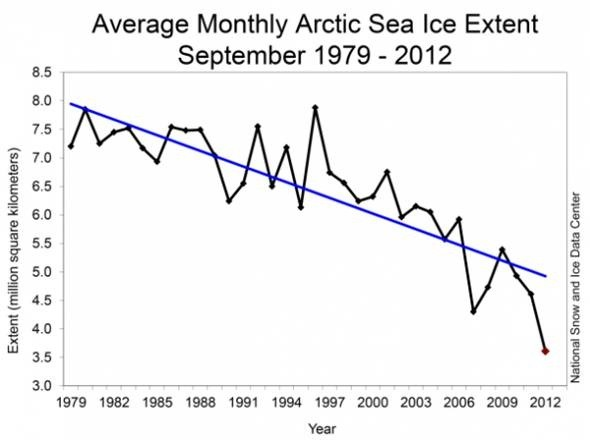 Average monthly sea ice extent.
