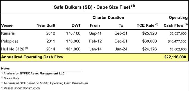 safe bulkers nymex
