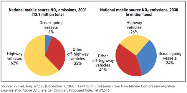NOx SOx emissions