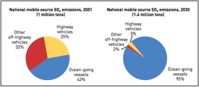 SOx emissions