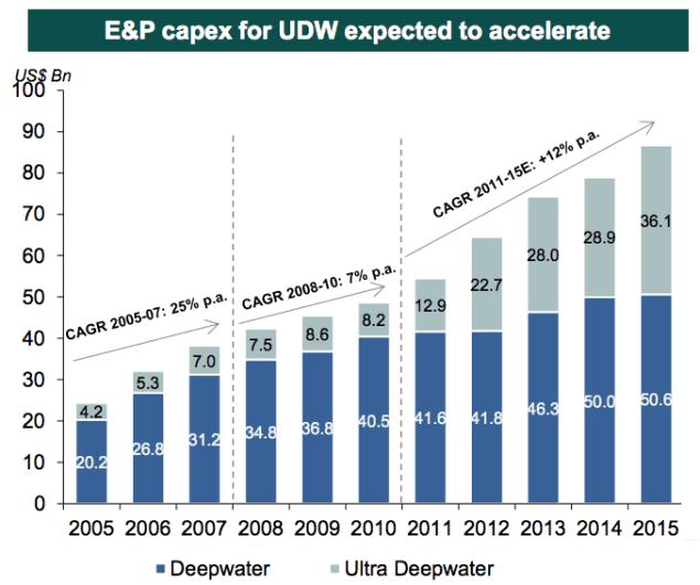 capex exploration production