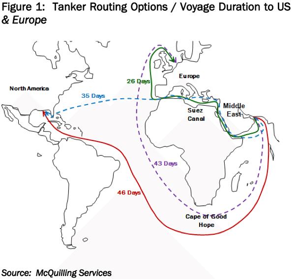 ship transit times