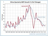 Chinese Growth: An Unstable Financial System Upon Which a Shipping Recovery is Based