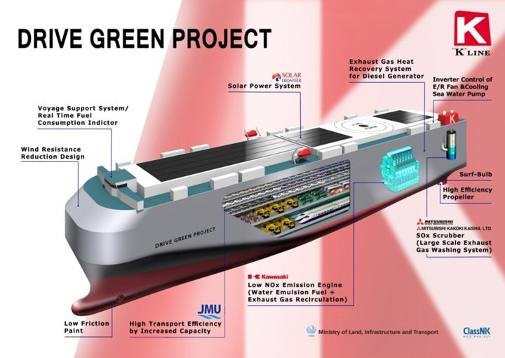 k line drive green project car carrier classnk