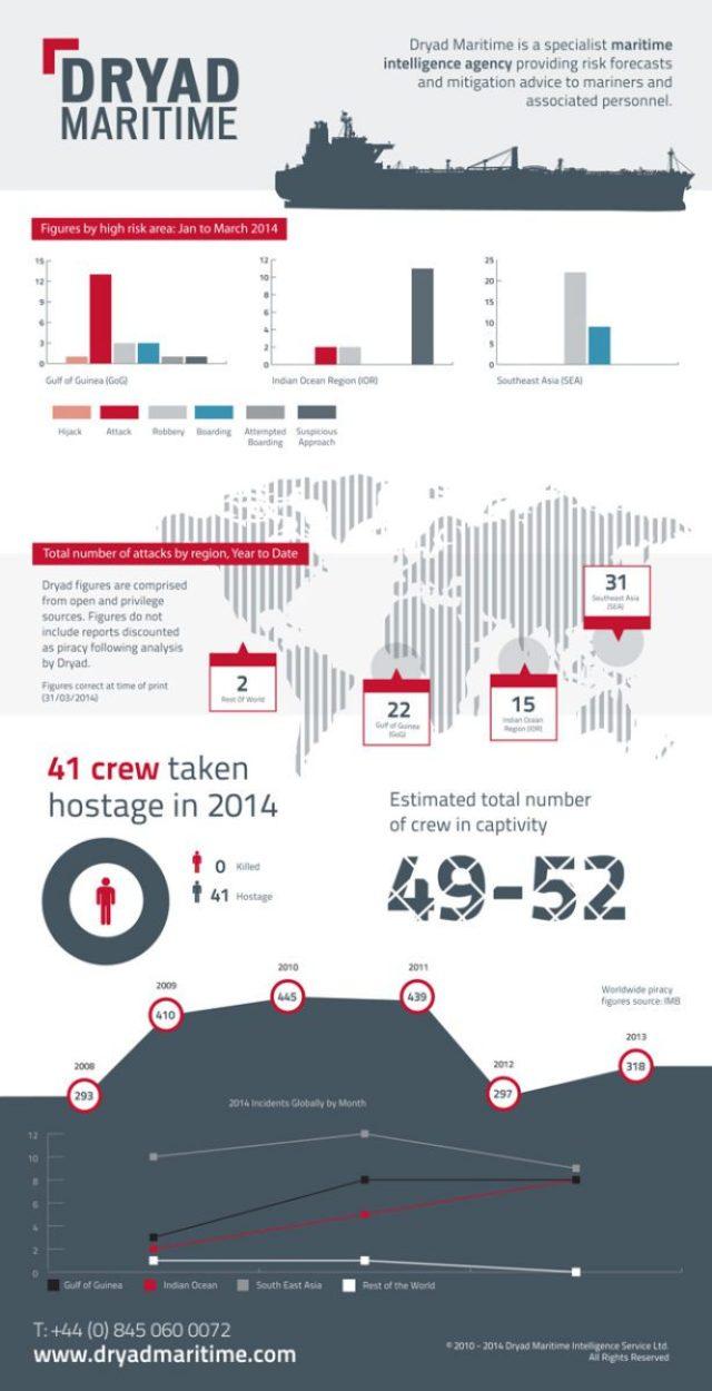 dryad maritime infographic