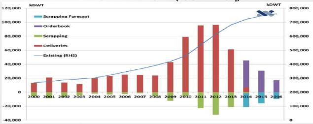 Dry bulk fleet profile as of February 2014, source: Fernley's