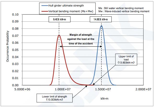 load vs strength mol comfort