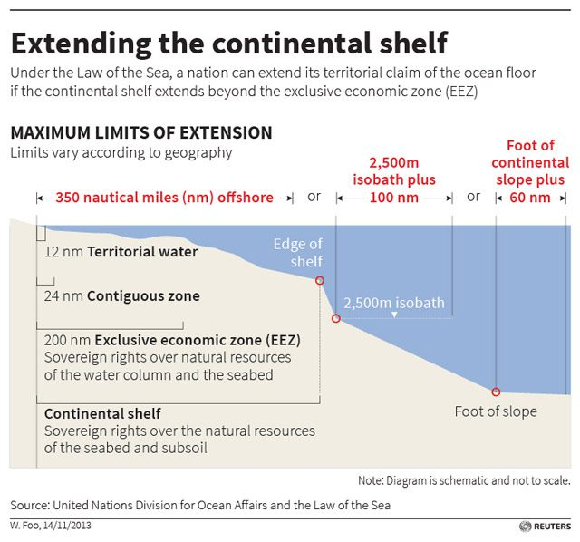 continental shelf eez economic exclusive zone