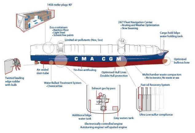 technology cma cgm containership efficiency