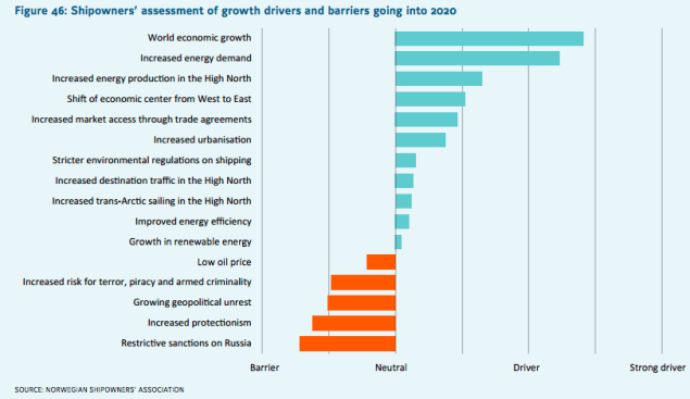 barriers to growth