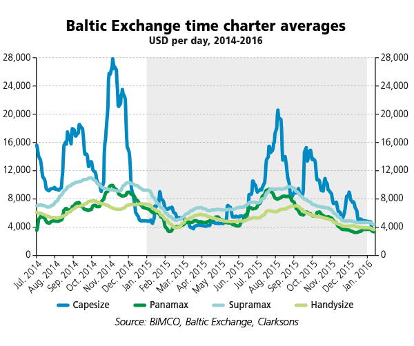 wDB-2016smoNo1-Baltic-Exchange-time-charter-averages
