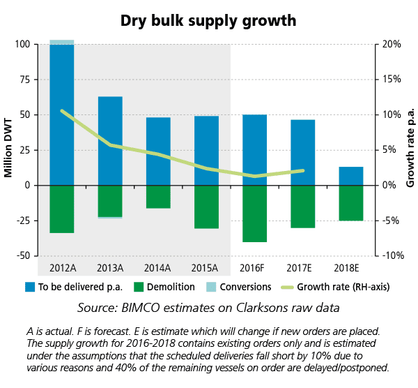 wDB-2016smoNo1-Dry-Bulk-Supply-Growth