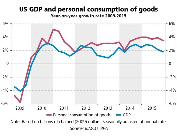 GDP-and-personal-consumption-of-goods