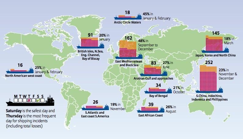 Shipping losses 2015