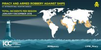 IMB Piracy Report: Sea kidnappings rise in 2016 despite plummeting global piracy