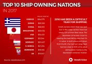 Infographic: Top Ten Ship-Owning Nations in 2017