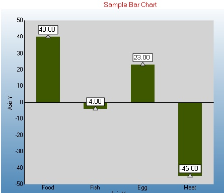 ActiveReports7 Plotting Negative and Positive Values in 2D Bar Chart