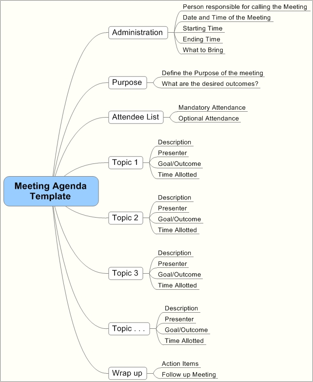 Project Manager Meeting Agenda Template – Managers Meeting Agenda Template