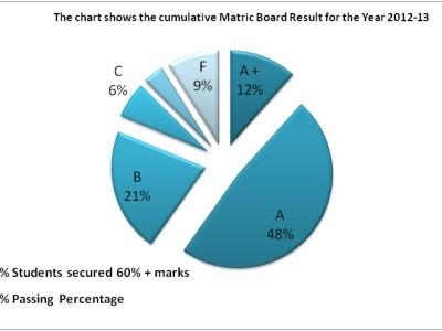 Matriculation Board Examination Result 2012-13