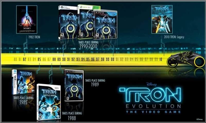 TRON_Timeline