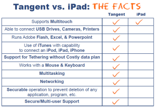 tangent_vs_iPad