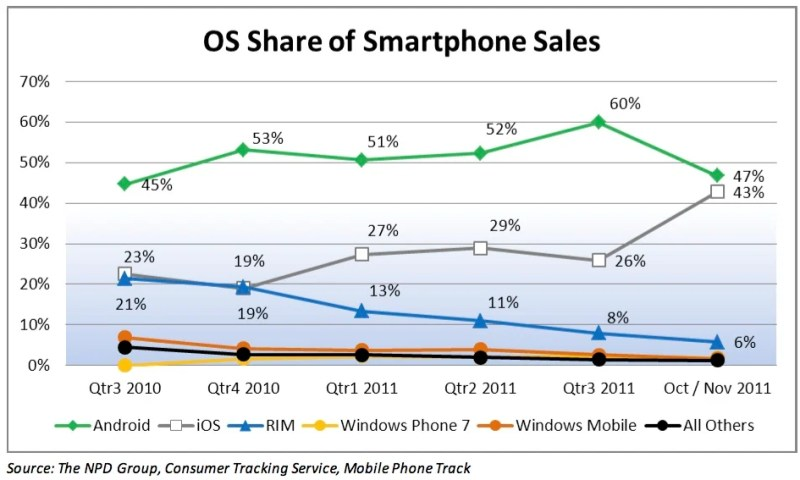 Smartphone Share End 2011