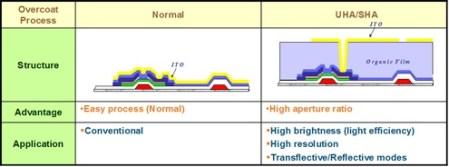 120307_conventional-to-sha-pixel-design-comparison1