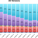 iOS-5.1-adoption-rate