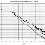 MemoryDiskPriceGraph-2012Feb