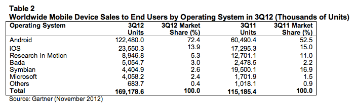 Mobile OS Market Share