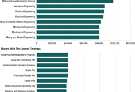 Which college majors earn the most ... and which earn the least?