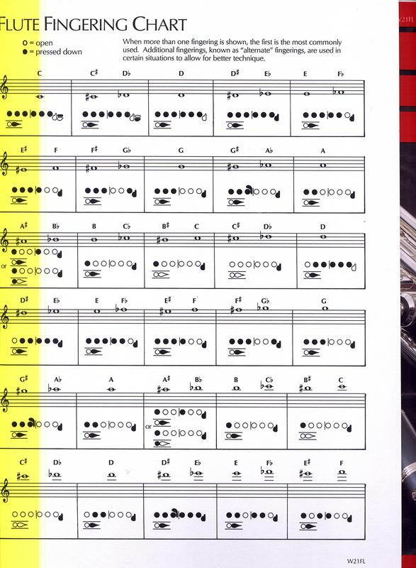 Finger Chart - Supercalifragilisticexplialidocious Flute Info!
