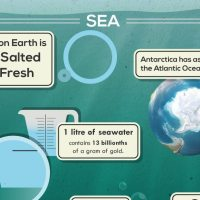 Fifty Unbelievable Facts about Earth For Earth Day