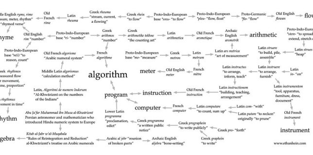 "The etymology of ""algorithm"" by Flickr user Ethan Hein (CC BY 2.0)"