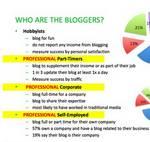 Twitter y Facebook no reemplazan a los blogs.
