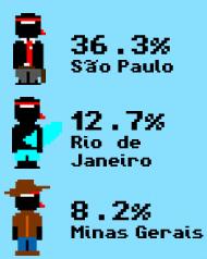Perfil de la audiencia que tienen los blogs en Brasil. [Infografía]