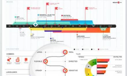 ResumUp, solo con un clic crea un curriculum vitae tipo infografía