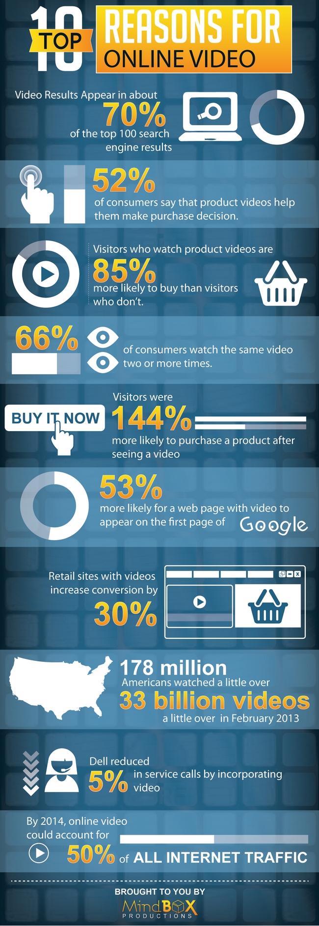 10-reasons-video-online