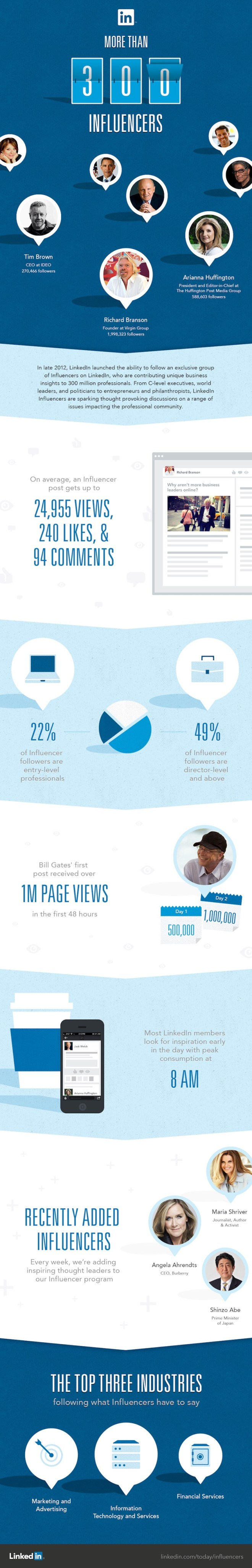 300-LinkedIn-Influencers-Infographic
