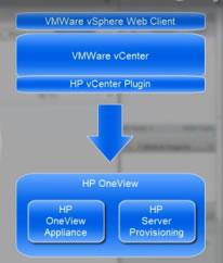 HP anuncia la integración de la nueva herramienta OneView con vCenter Server #HPConverge