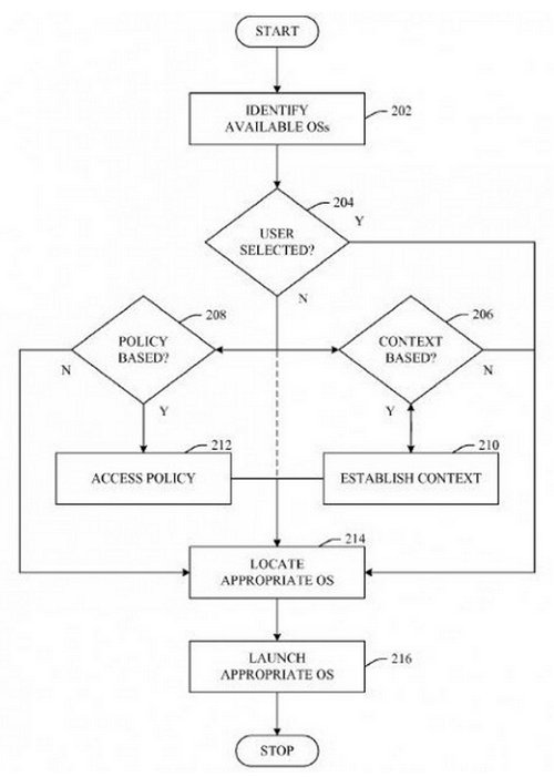 microsoft-patente-multi-os-boot-mobile-device