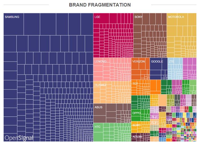 opensignal-android-brand-fragmentation