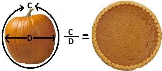 What do you get when you divide a pumpkin's circumference by its diameter? Pumpkin pi!