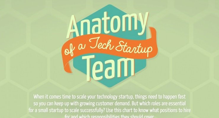 anatomy-of-tech-company