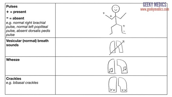Clerking 101 Symbols, Signs and Shorthand Geeky Medics