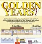 Nursing care facilities infographic