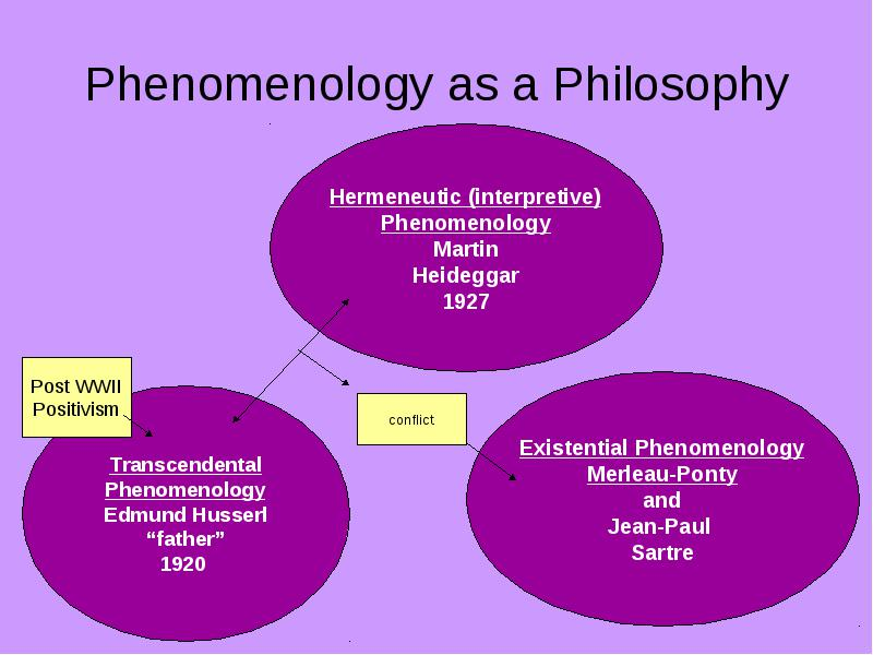 Phenomenology The \u201clived\u201d experience What we will cover